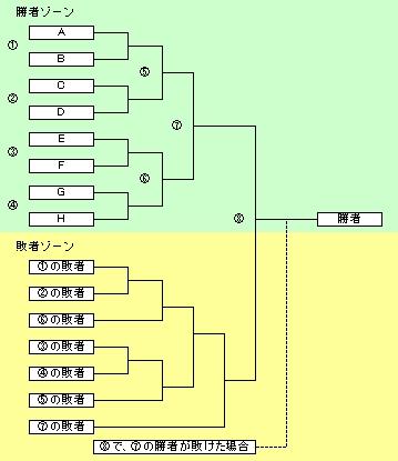 ダブル・イリミネーション・トーナメント
