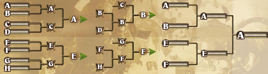 デュアル・トーナメント x2